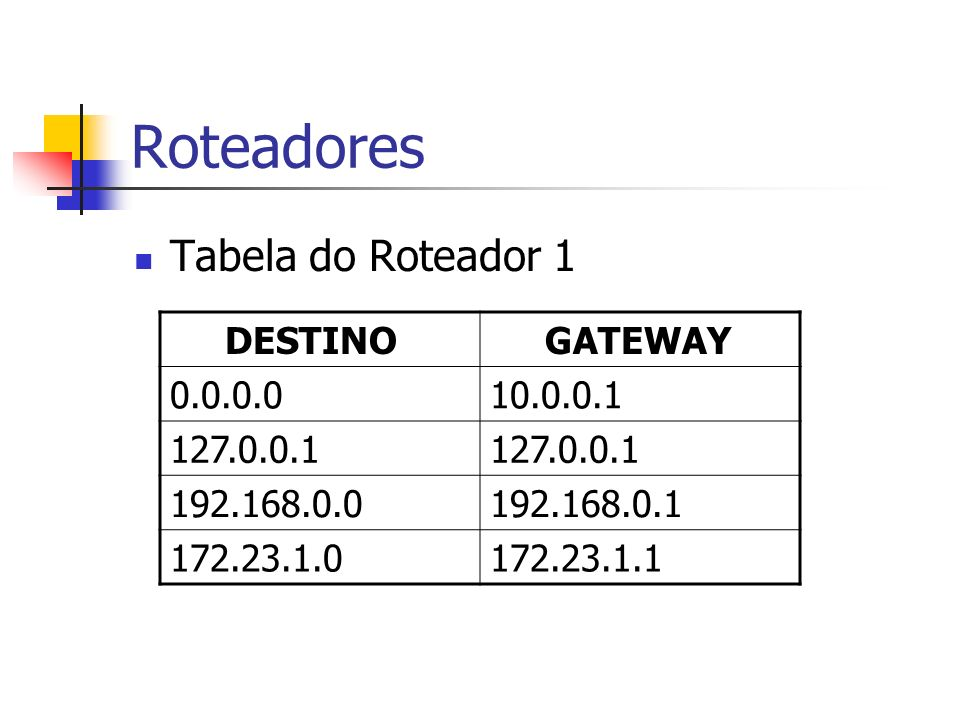 Roteadores Tabela do Roteador 1 DESTINO GATEWAY 0.0.0.010.0.0.1 127.0.0.1 192.168.0.0192.168.0.1 172.23.1.0172.23.1.1