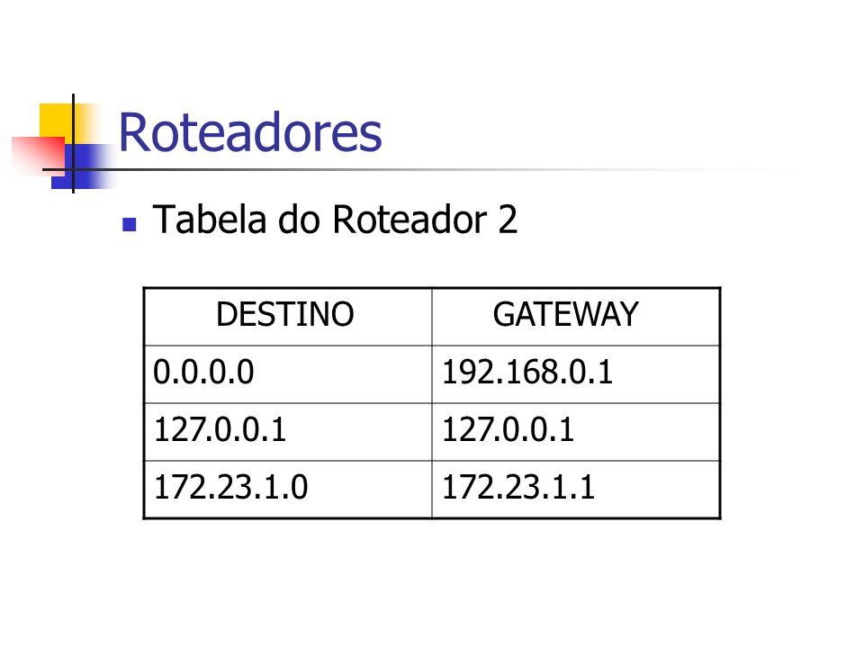 Roteadores Tabela do Roteador 2 DESTINO GATEWAY 0.0.0.0192.168.0.1 127.0.0.1 172.23.1.0172.23.1.1