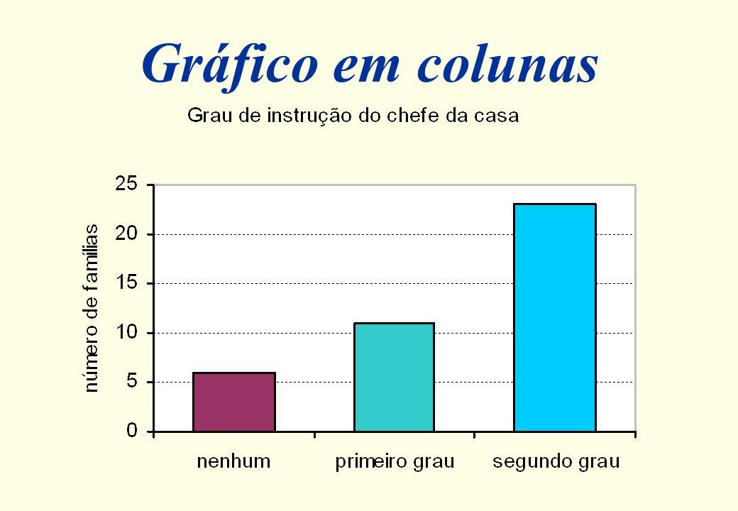 4812162024 Gráfico de Barras nenhum primeiro grau segundo grau número de famílias Grau de Instrução do Chefe da Casa