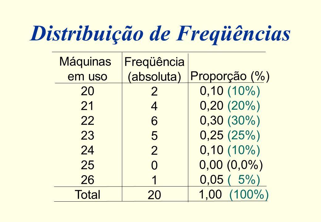 Exemplo (com variável discreta) l Numa rede de computadores, a quantidade de máquinas que costumam estar ligadas, por dia 20 26 21 21 20 21 23 22 24 2