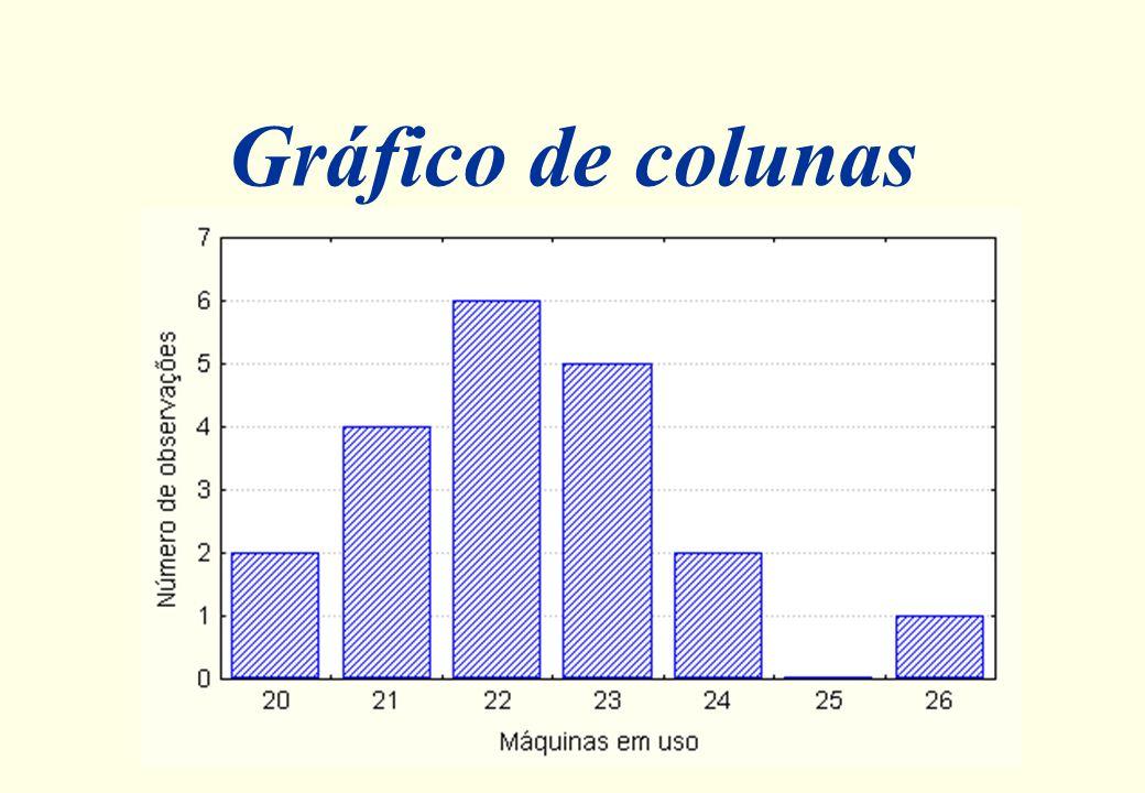 Distribuição de Freqüências Máquinas em uso 20 21 22 23 24 25 26 Total Freqüência (absoluta) 2 4 6 5 2 0 1 20 Proporção (%) 0,10 (10%) 0,20 (20%) 0,30