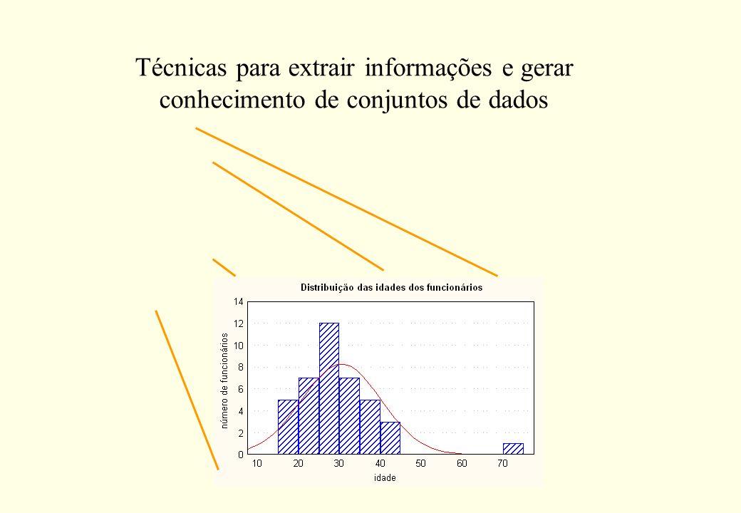 Gráfico de Setores Multivariado