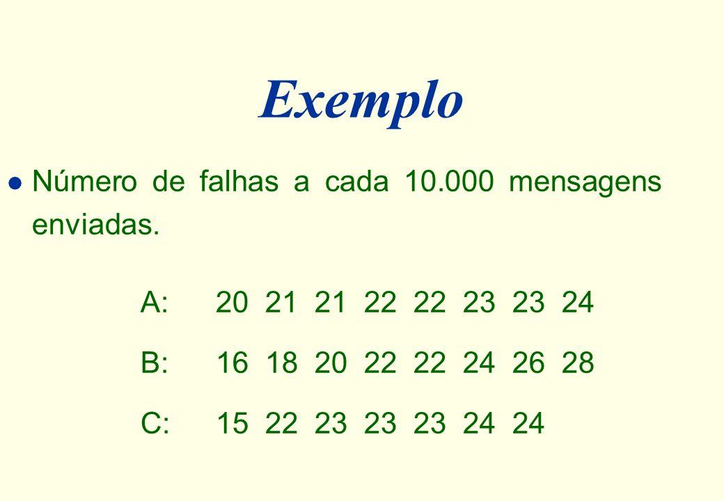 Exemplo l Deseja-se estudar o número de falhas no envio de mensagens, considerando três algoritmos diferentes para o envio dos pacotes: Algoritmo A (8