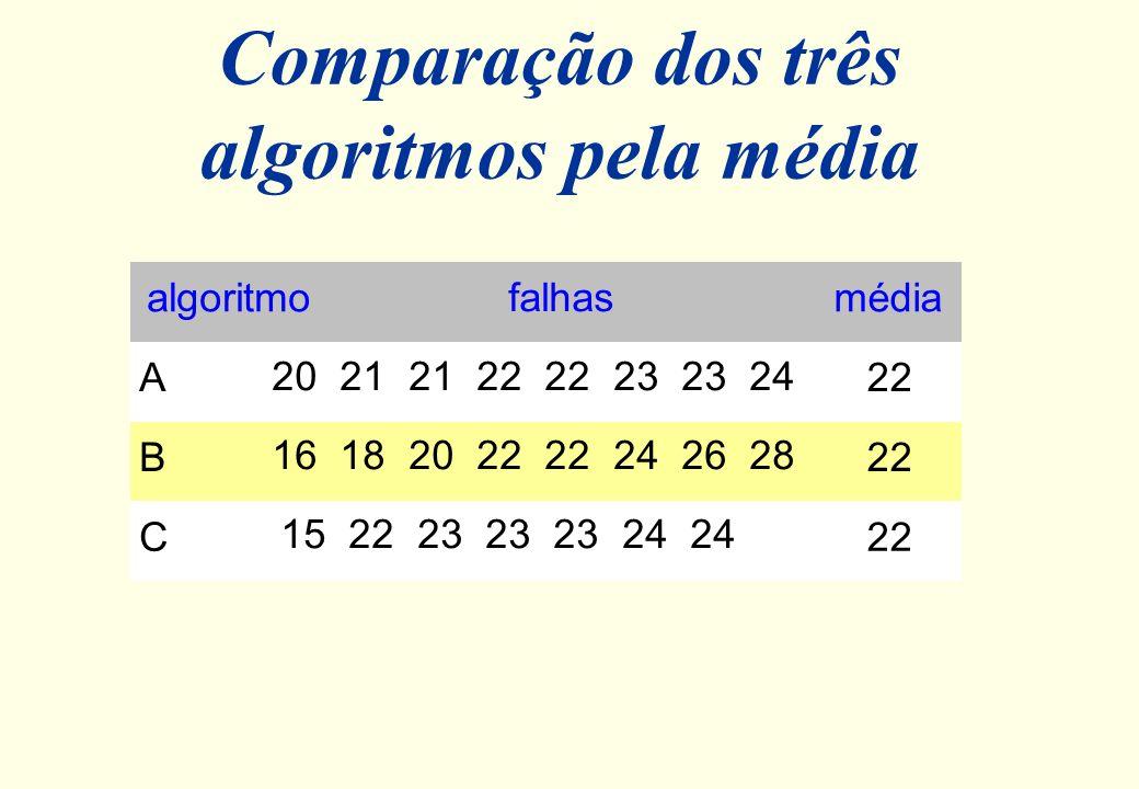 Exemplo l Número de falhas a cada 10.000 mensagens enviadas. A: 20 21 21 22 22 23 23 24 B: 16 18 20 22 22 24 26 28 C: 15 22 23 23 23 24 24