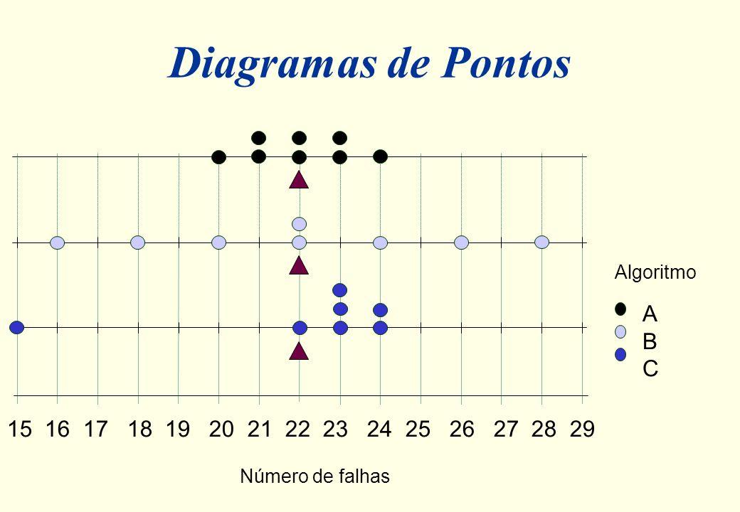 Comparação dos três algoritmos pela média algoritmo falhas média A 20 21 21 22 22 23 23 24 22 B 16 18 20 22 22 24 26 28 22 C 15 22 23 23 23 24 24 22