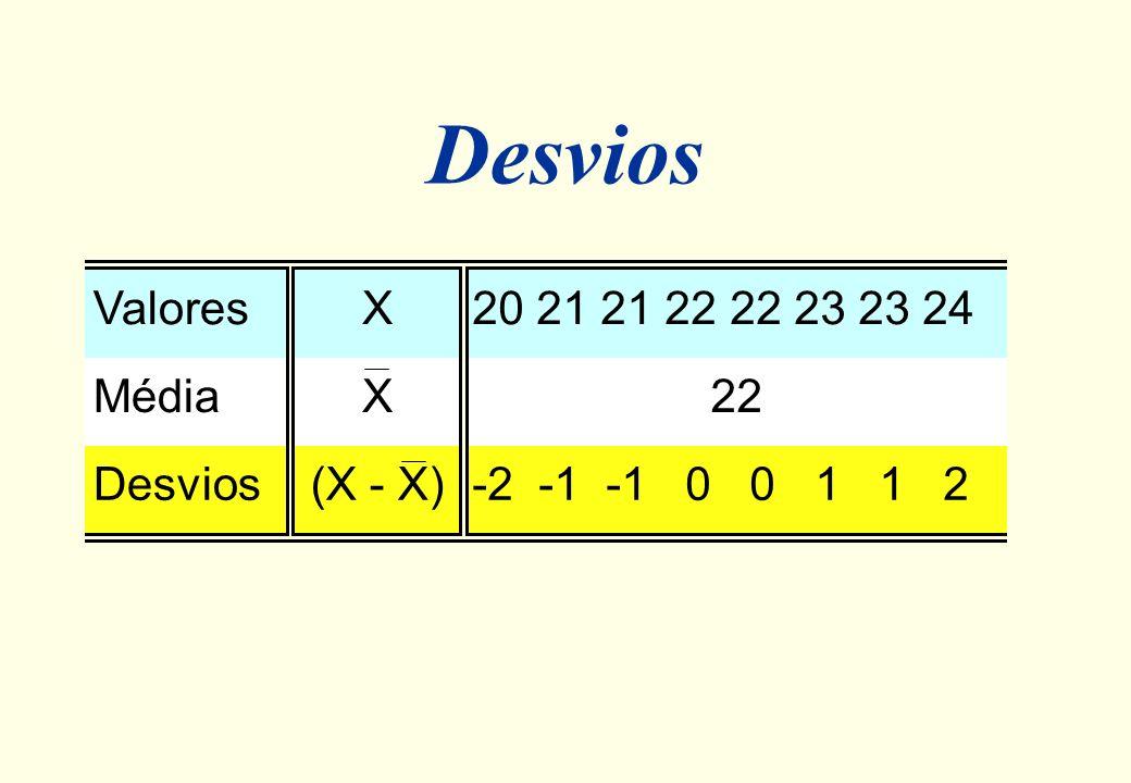 Como medir a dispersão? Exemplo: A ( 20 21 21 22 22 23 23 24 ) 20 21 22 23 24 distância (desvio) em relação à média