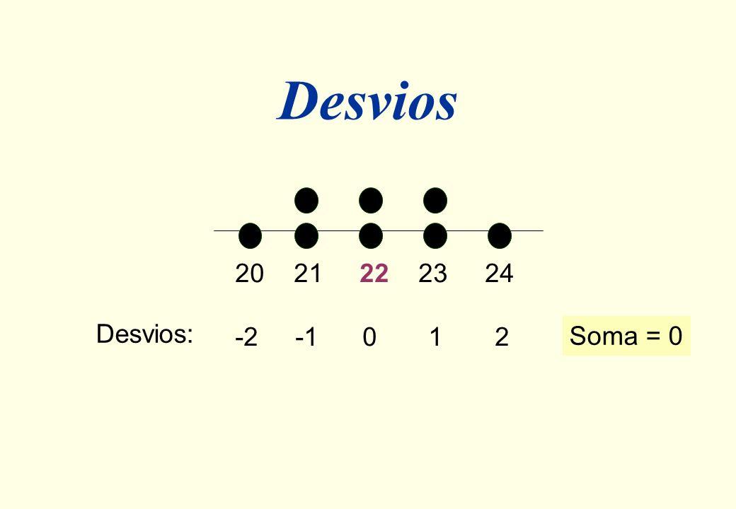 Desvios ValoresX20 21 21 22 22 23 23 24 MédiaX22 Desvios(X - X)-2 -1 -1 0 0 1 1 2
