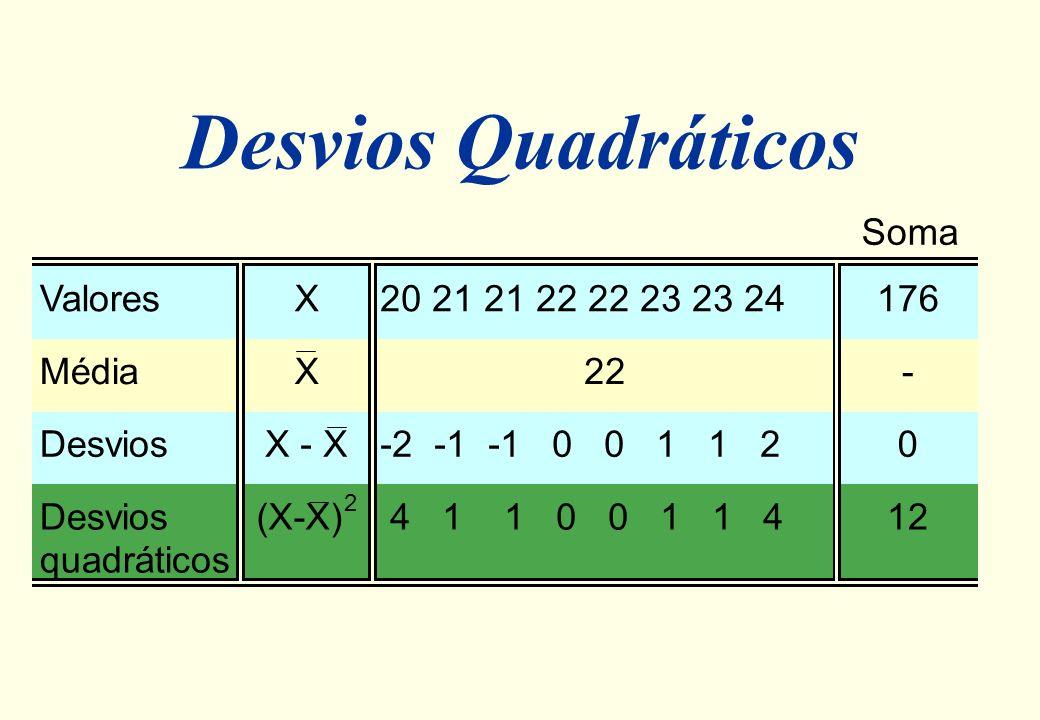 Desvios 20 21 22 23 24 -2 -1 0 1 2 Desvios: Soma = 0