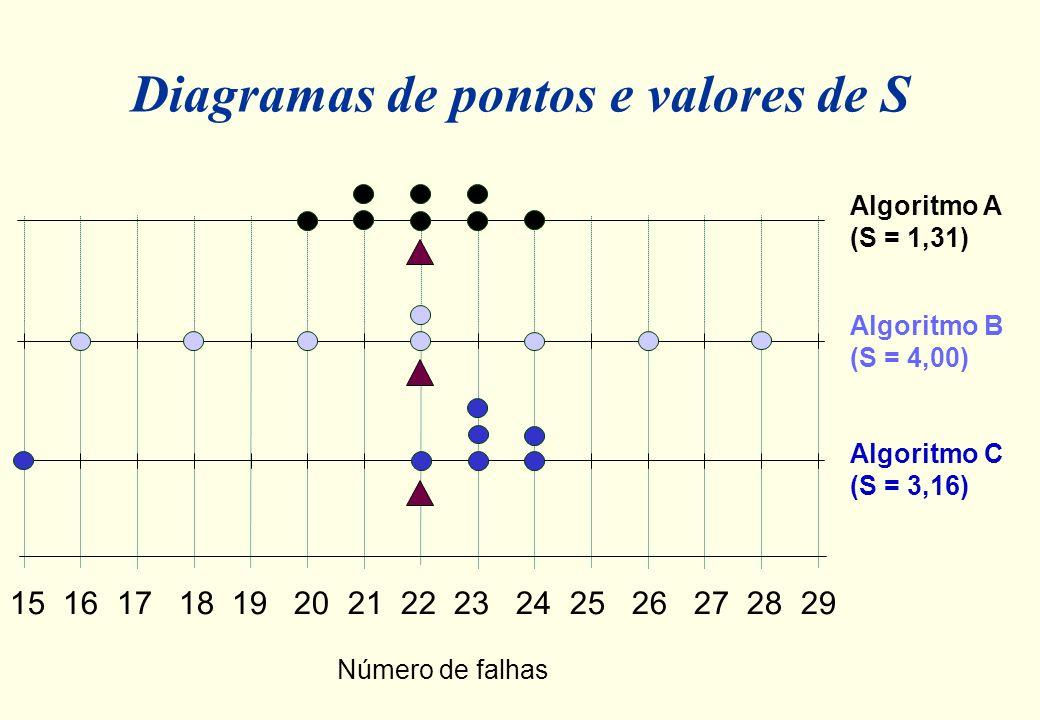 Comparação dos três algoritmos pela média e desvio padrão Algoritmo falhas XS A 20 21 21 22 22 23 23 24221,31 B 16 18 20 22 22 24 26 28224,00 C 15 22