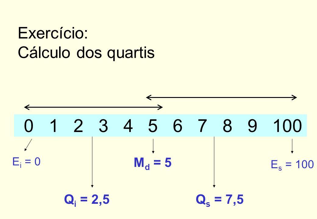 Dados: {2, 0, 5, 7, 9, 1, 3, 4, 6, 8, 100} M d = 5 0 1 2 3 45 6 7 8 9 100 Exercício: Cálculo da mediana n = 11;(n + 1) / 2 = 6
