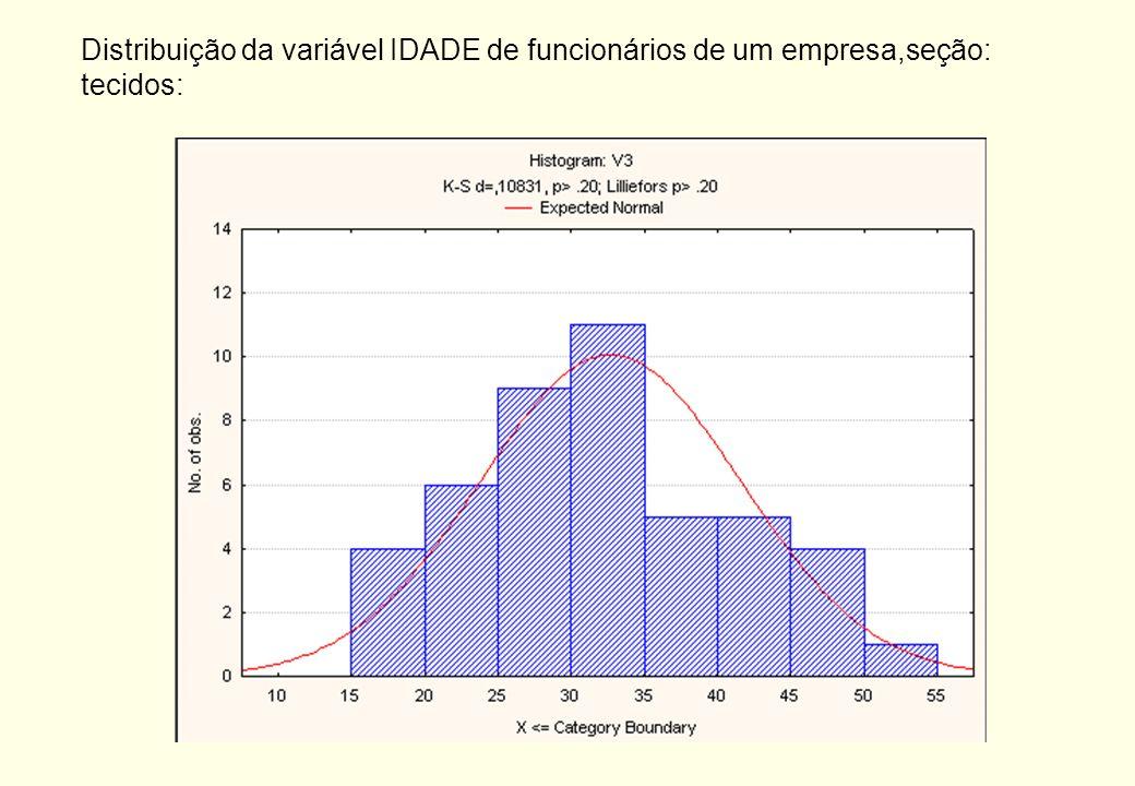 Medida de dispersão: Distância interquartílica O desvio inter-quartílico é uma medida robusta de dispersão. Ele é calculado por: Onde Q 3 é o percenti