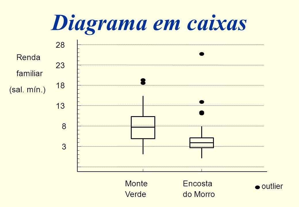 Diagrama em caixas (Box Plot) 25%