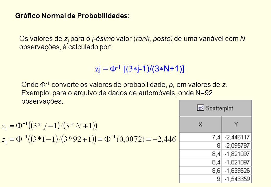 Gráfico Normal de Probabilidade (Normal Probability Plot) Verificar assimetria (assimétrico à direita) Normalidade da distribuição Presença de outlier