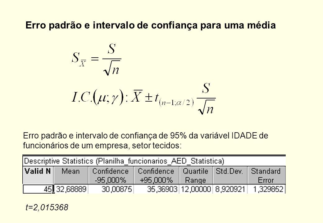 Erro Padrão e Intervalos de Confiança Erro padrão: erro padrão é o desvio padrão da distribuição amostral de uma dada estatística. Erro padrão mostra