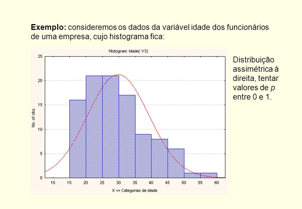 Na prática, o que se faz é experimentar uma série de valores p, na seqüência:..., -3,-2,-1,-1/2,-1/3,-1/4,0,1/4,1/3,1/2,1,2,3,... e para cada valor de