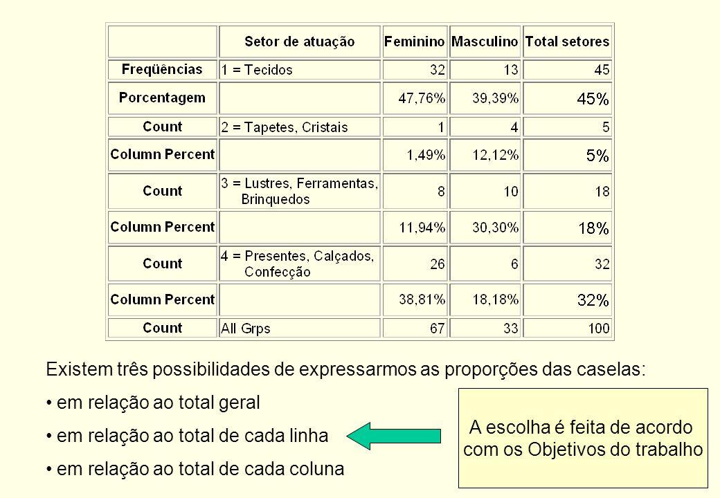 Objetivo: analisar as relações entre as colunas (variáveis), ou algumas vezes entre linhas (observações). O estudo das distribuições conjuntas é um po