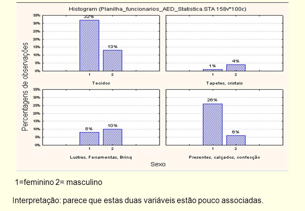 Interpretação (foi fixado o total de colunas em 100%): podemos dizer que, entre os funcionários do sexo feminino, 47,76% trabalham as seção de tecidos