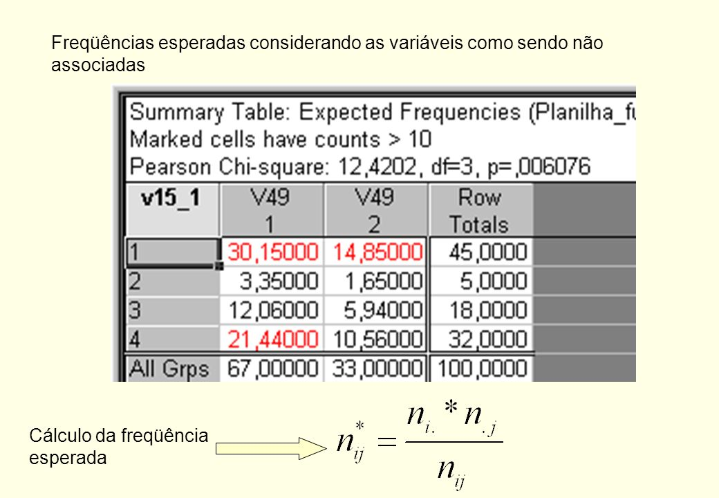 Medida de associação: Coeficiente de Contingência Onde: n ij = número de elementos observados pertencentes à i-ésima categoria de X e j- ésima categor