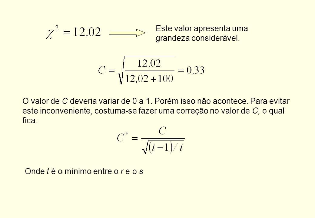Freqüências esperadas considerando as variáveis como sendo não associadas Cálculo da freqüência esperada