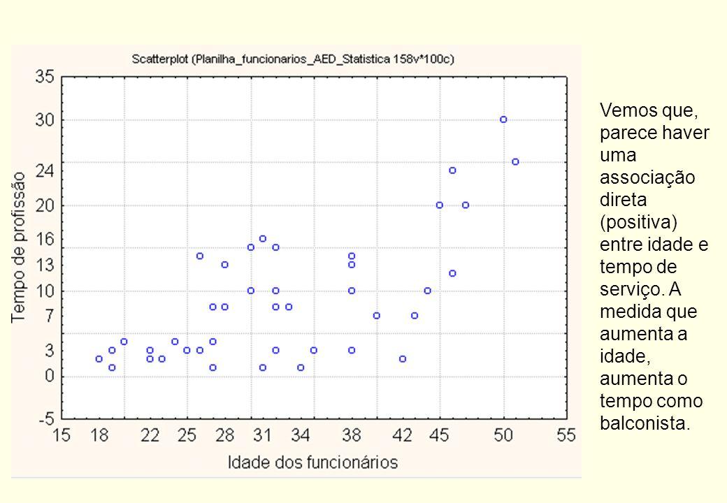 Interpretação: podemos considerar que as variáveis estão medianamente associadas. Variáveis Quantitativas Gráfico de dispersão: indicado para estudar
