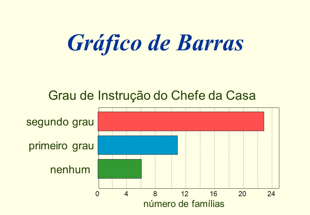 04812162024 Gráfico de Barras nenhum primeiro grau segundo grau número de famílias Grau de Instrução do Chefe da Casa