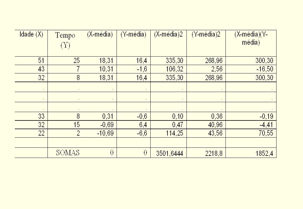 Medida de correlação: Coeficiente de Correlação Para o exemplo, o coeficiente de correlação vale: R=0,66 Portanto, as duas variáveis estão correlacion