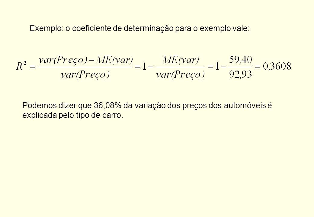 No exemplo, temos: Podemos definir o grau de associação através do cálculo do coeficiente de determinação, dado por: O coeficiente de determinação var