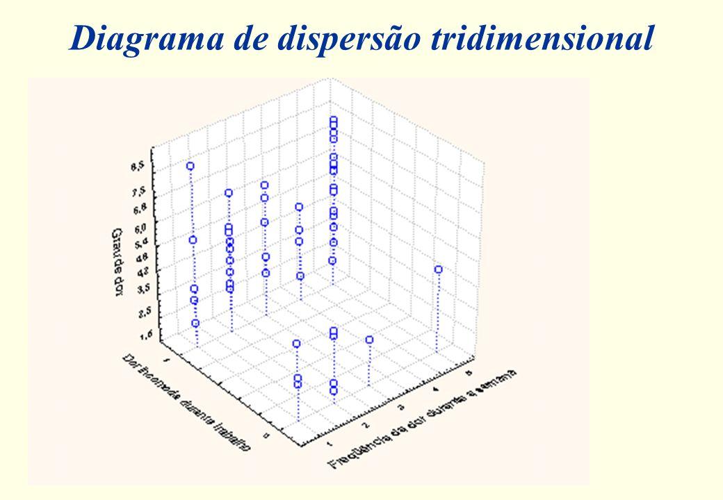 Exemplo: vamos considerar as variáveis: Eficiência no consumo (MPG), Origem e os Preços. Vamos separar os preços por eficiência e origem. Observamos q