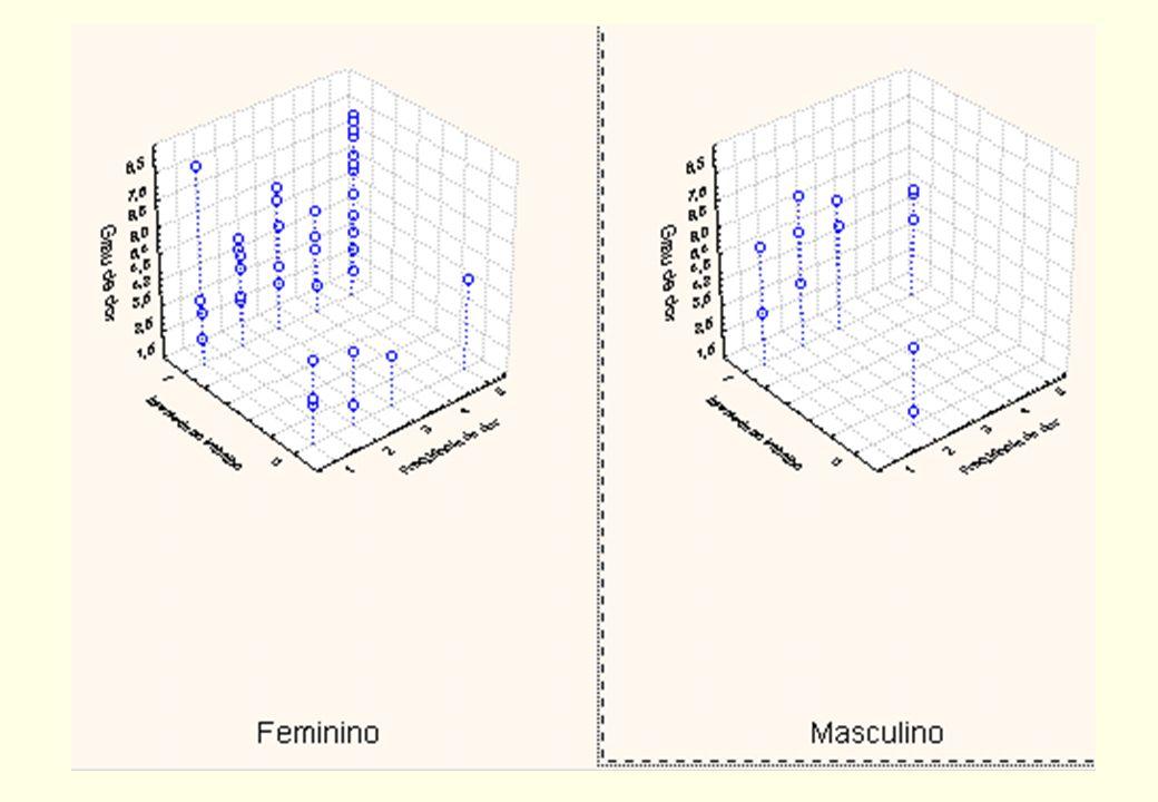 Diagrama de dispersão tridimensional