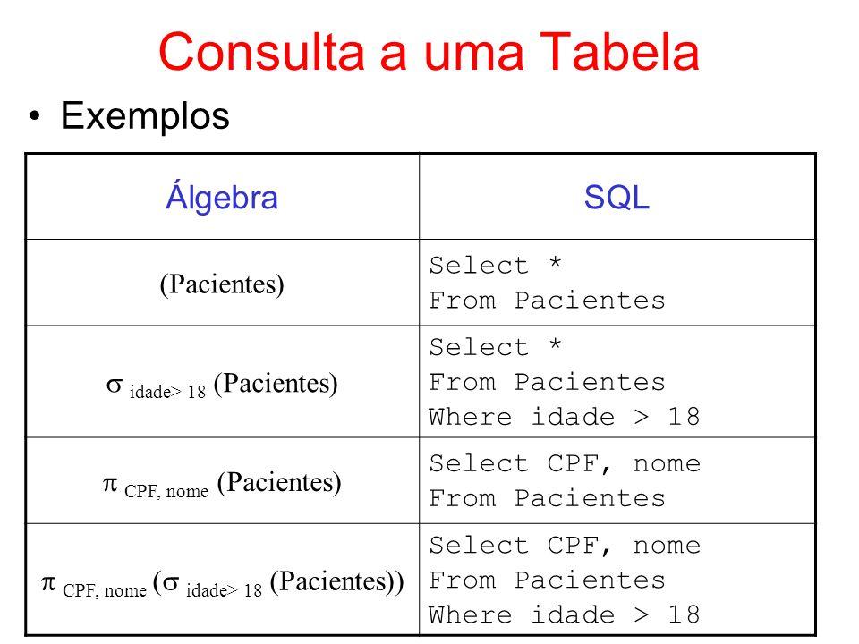 Consulta a uma Tabela Exemplos ÁlgebraSQL (Pacientes) Select * From Pacientes idade> 18 (Pacientes) Select * From Pacientes Where idade > 18 CPF, nome