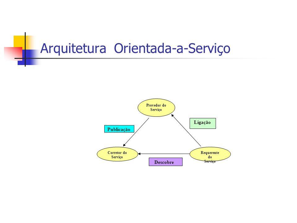 Arquitetura Orientada-a-Serviço Provedor do Serviço Corretor do Serviço Requerente do Serviço Descobre Ligação Publicação