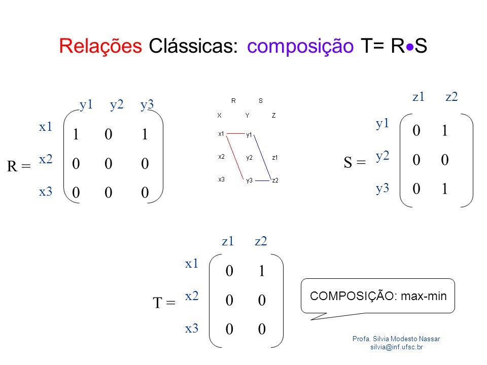 Profa. Silvia Modesto Nassar silvia@inf.ufsc.br Relações Clássicas: composição T= R S S = 0 1 0 0 1 y1 y2 y3 z1 z2 R = 1 0 1 0 0 0 x1 x2 x3 y1 y2 y3 T