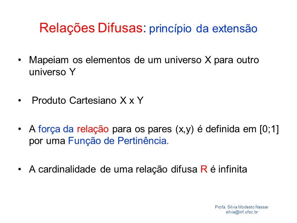 Profa. Silvia Modesto Nassar silvia@inf.ufsc.br Relações Difusas: princípio da extensão Mapeiam os elementos de um universo X para outro universo Y Pr