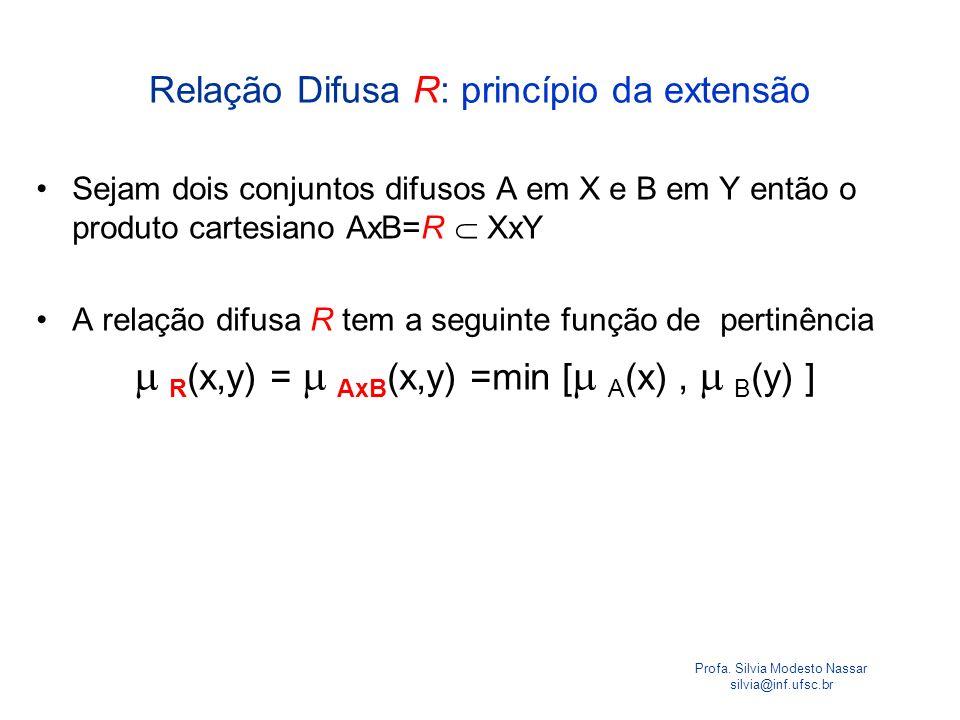 Profa. Silvia Modesto Nassar silvia@inf.ufsc.br Sejam dois conjuntos difusos A em X e B em Y então o produto cartesiano AxB=R XxY A relação difusa R t