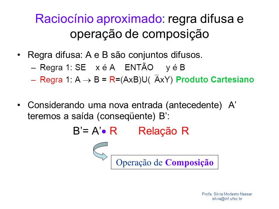Profa. Silvia Modesto Nassar silvia@inf.ufsc.br Raciocínio aproximado: regra difusa e operação de composição Regra difusa: A e B são conjuntos difusos