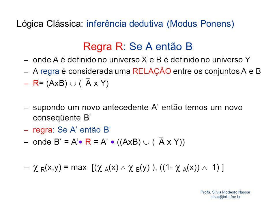 Profa. Silvia Modesto Nassar silvia@inf.ufsc.br Lógica Clássica: inferência dedutiva (Modus Ponens) Regra R: Se A então B – onde A é definido no unive