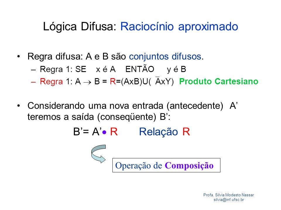 Profa. Silvia Modesto Nassar silvia@inf.ufsc.br Lógica Difusa: Raciocínio aproximado Regra difusa: A e B são conjuntos difusos. –Regra 1: SE x é A ENT