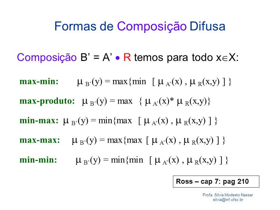 Profa. Silvia Modesto Nassar silvia@inf.ufsc.br Formas de Composição Difusa Composição B = A R temos para todo x X: max-min: B (y) = max{min [ A (x),