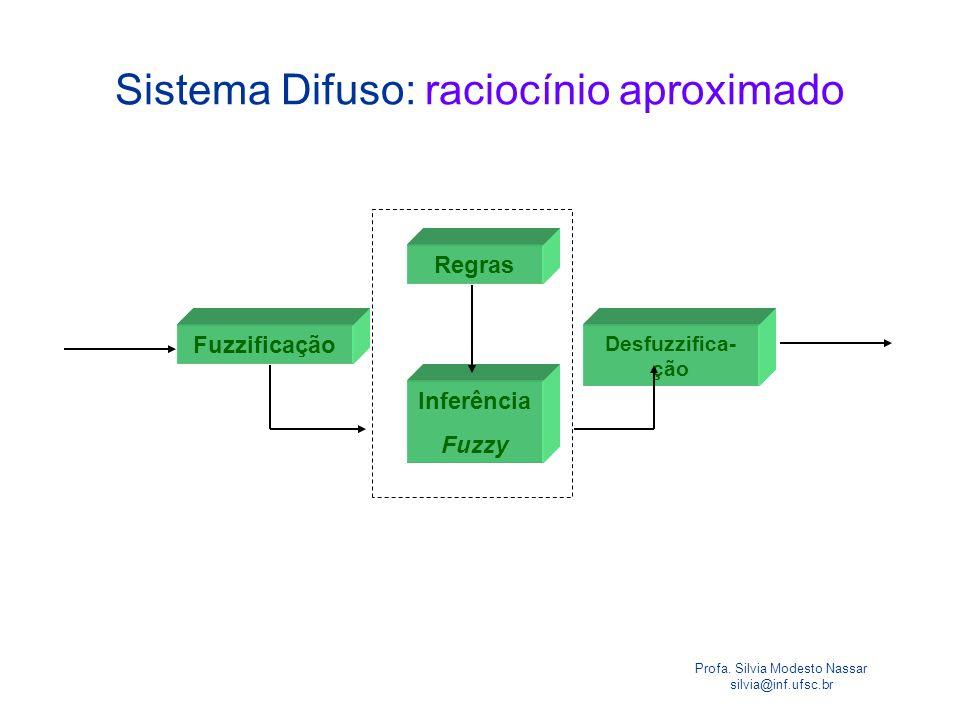 Profa. Silvia Modesto Nassar silvia@inf.ufsc.br Sistema Difuso: raciocínio aproximado Entradascrisp Fuzzificação Regras Inferência Fuzzy Desfuzzifica-