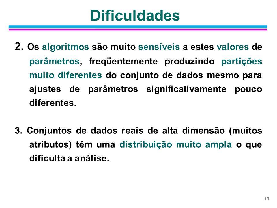 2. Os algoritmos são muito sensíveis a estes valores de parâmetros, freqüentemente produzindo partições muito diferentes do conjunto de dados mesmo pa
