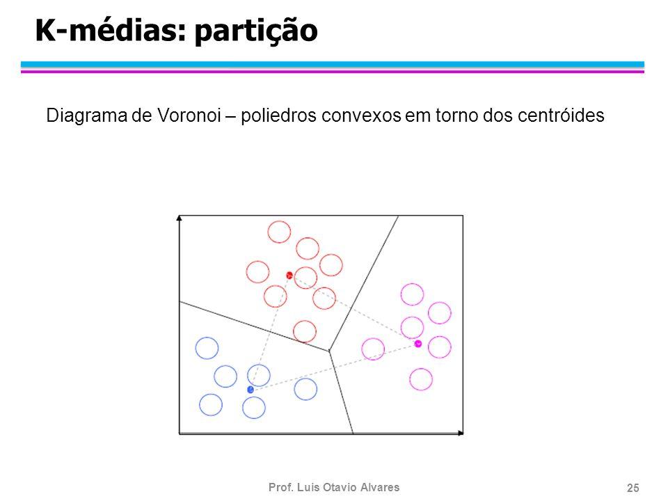Prof. Luis Otavio Alvares 25 K-médias: partição Diagrama de Voronoi – poliedros convexos em torno dos centróides