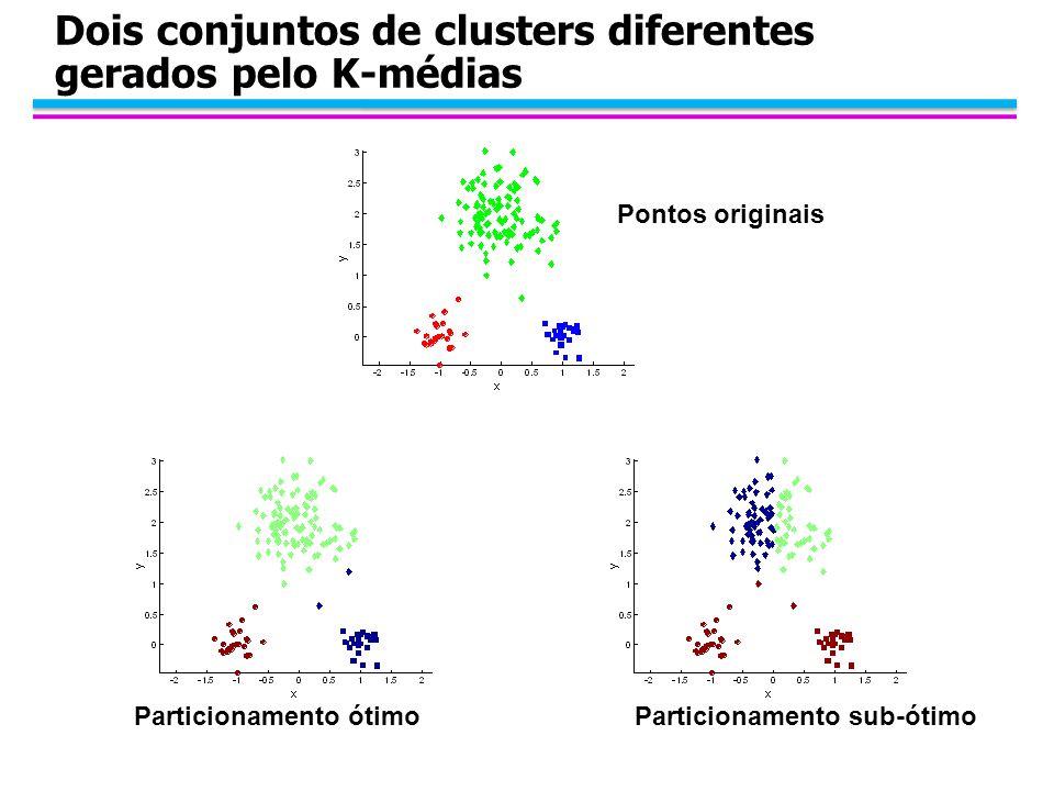 Dois conjuntos de clusters diferentes gerados pelo K-médias Particionamento sub-ótimoParticionamento ótimo Pontos originais