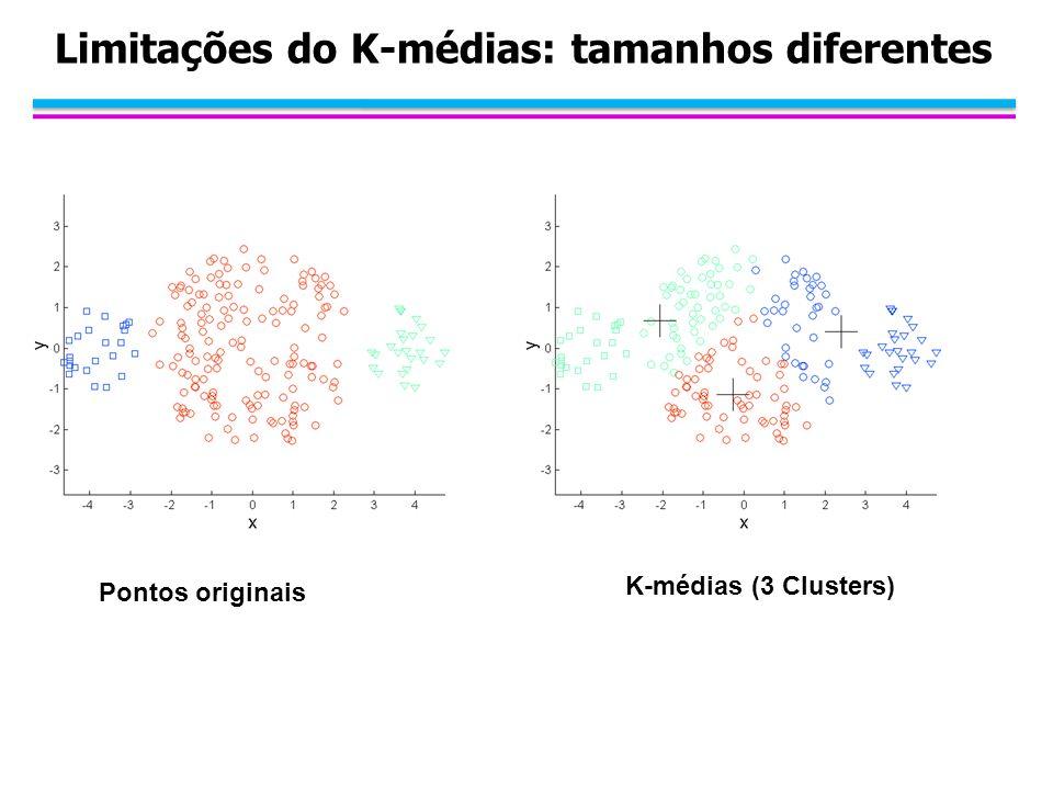 Limitações do K-médias: tamanhos diferentes Pontos originais K-médias (3 Clusters)