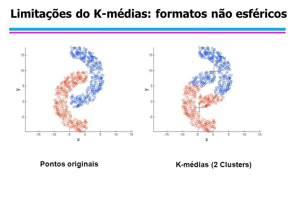 Limitações do K-médias: formatos não esféricos Pontos originais K-médias (2 Clusters)