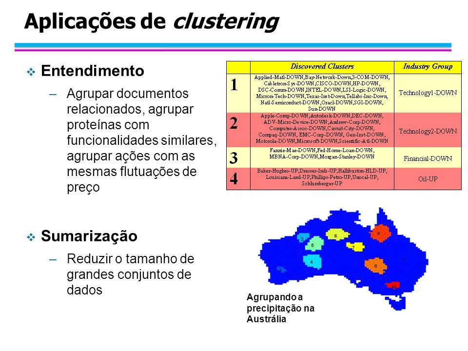 Aplicações de clustering Entendimento –Agrupar documentos relacionados, agrupar proteínas com funcionalidades similares, agrupar ações com as mesmas f