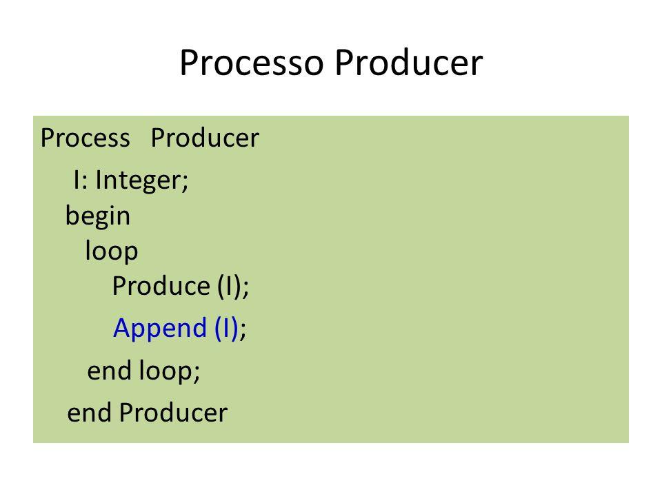 Processo Producer Process Producer I: Integer; begin loop Produce (I); Append (I); end loop; end Producer