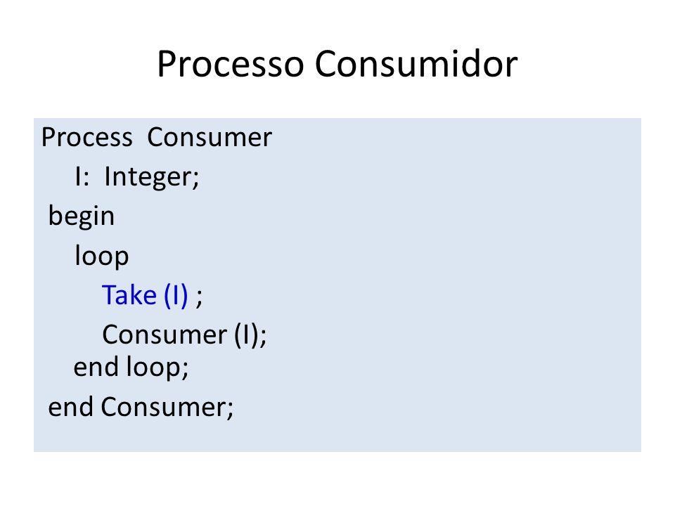 Processo Consumidor Process Consumer I: Integer; begin loop Take (I) ; Consumer (I); end loop; end Consumer;