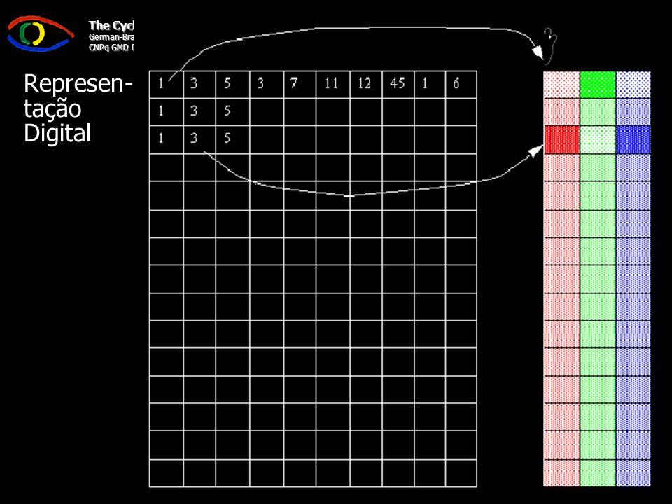 Seminário Visão Computacional Programa de Pós-Graduação em Ciência da Camputação PPGCC/CTC/UFSC The Cyclops Project German-Brazilian Cooperation Programme on IT CNPq GMD DLR Representação Digital Representação dos Pontos –Matriz de Pontos –Cada elemento é um Pixel da Imagem Representação de Cores (2 tipos) –Tabela de Cores Uma tabela possui valores de intensidade RGB Valor na Matriz de Pontos é um Índice para a Tabela –TrueColor Cada ponto na Matriz é representado por três valores R, G e B –Preto e Branco ou Tons de Cinza Não há tabela de cores.