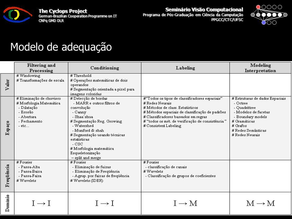 Seminário Visão Computacional Programa de Pós-Graduação em Ciência da Camputação PPGCC/CTC/UFSC The Cyclops Project German-Brazilian Cooperation Programme on IT CNPq GMD DLR Tratamento de Imagens 4 Grupos de Tarefas: Preparação (Filtragem) –Ruído, Cores e Histograma Condicionamento (Segmentação) –Detecção de Bordas e Regiões Descrição (Processamento de Objetos) –Morfologia, Convolução, Esqueletonização, Descrição de Objetos Reconhecimento –Classificação de Objetos, Regiões e Texturas