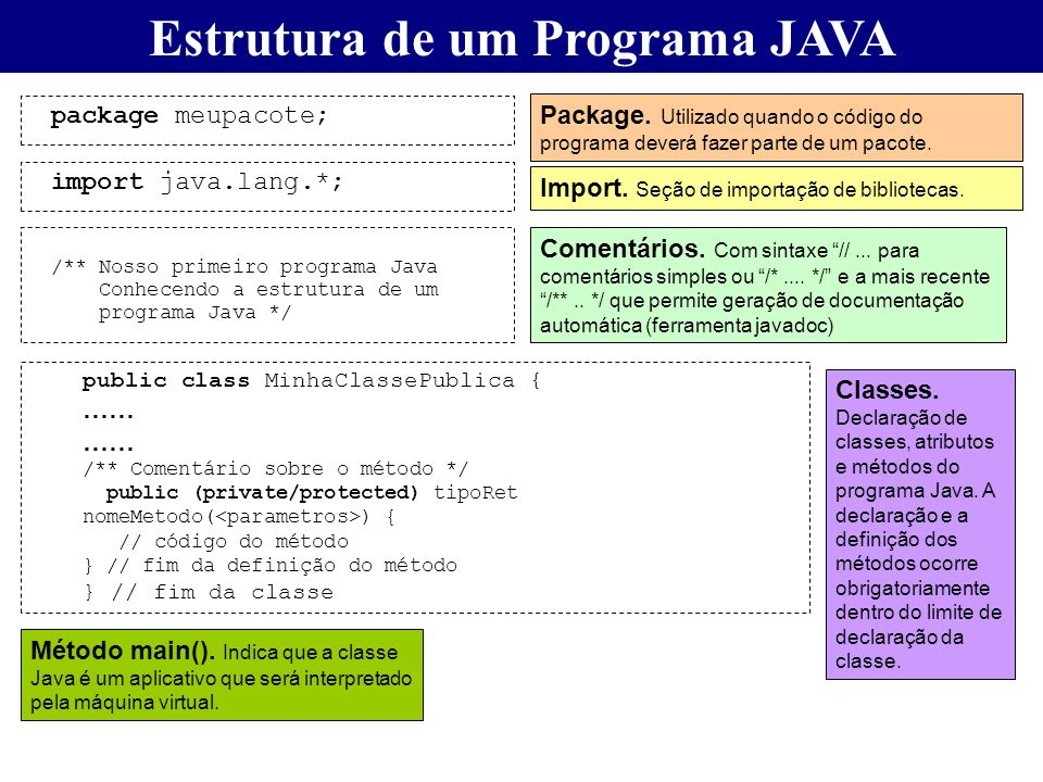 Estrutura de um Programa JAVA /** Nosso primeiro programa Java Conhecendo a estrutura de um programa Java */ public class MinhaClassePublica { …… /**